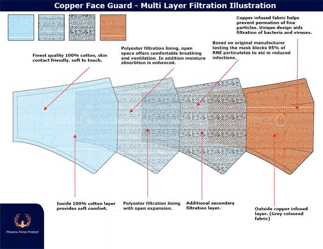 Copper Face Guard - Multi Layer Filtration Illustration