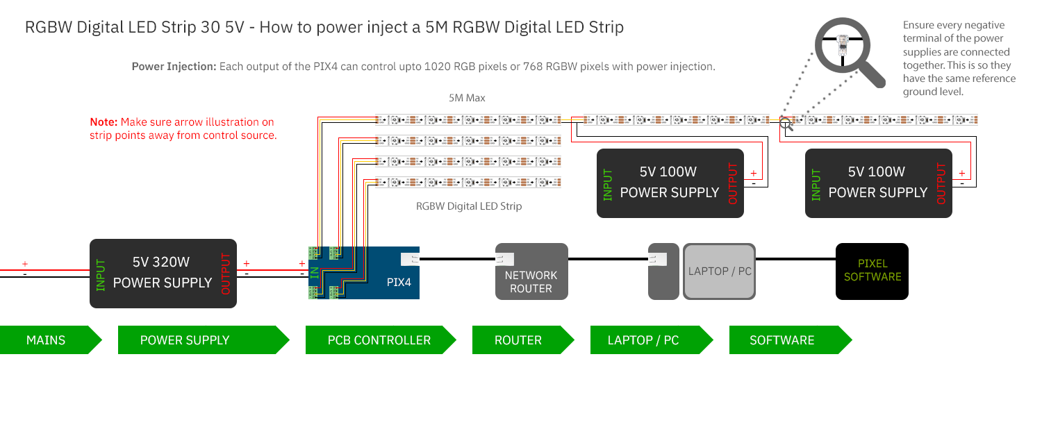 How to power inject a 5M RGBW Digital LED Strip