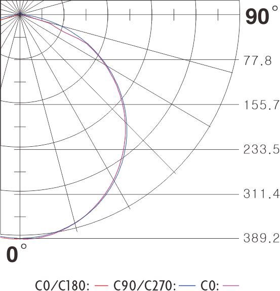 COB No-Dot LED strip light polar curve