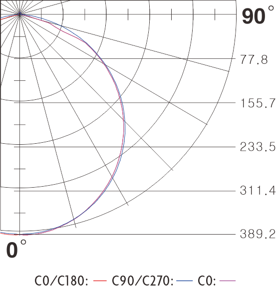 COB LED ribbon light polar curve